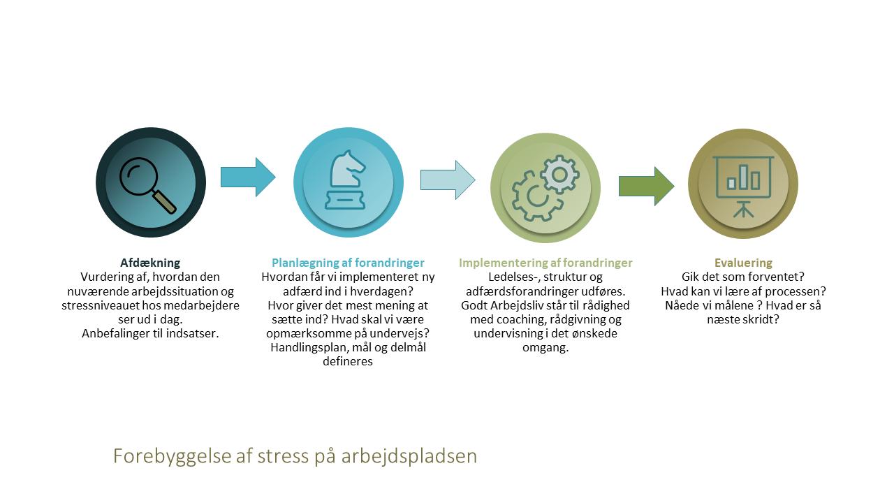 Stress på arbejdspladsen - hvordan I forebygger og bekæmper stress