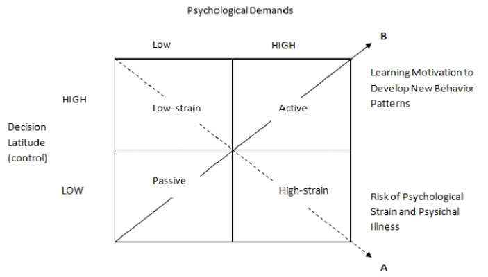 psychological-demands-model